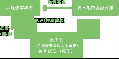 商工会が斡旋する無担保・無保証のマル経融資制度(日本政策金融公庫)
